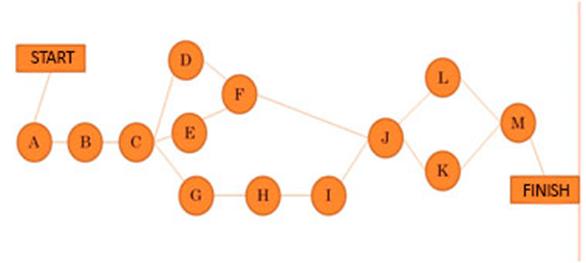 basic-pert-chart