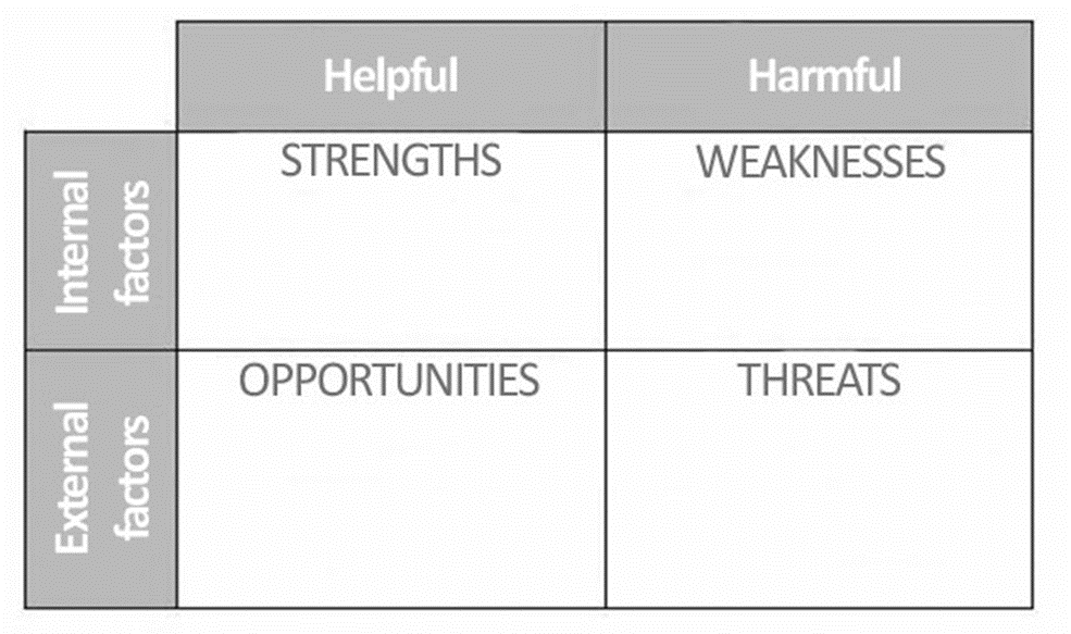 swot-table