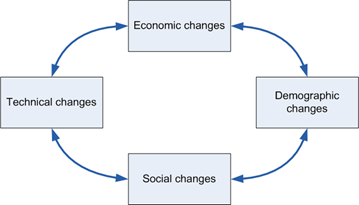 the-changing-world-1-diagram