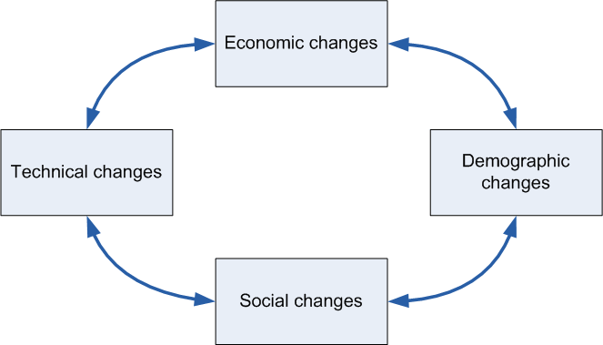 the-changing-world-2-diagram