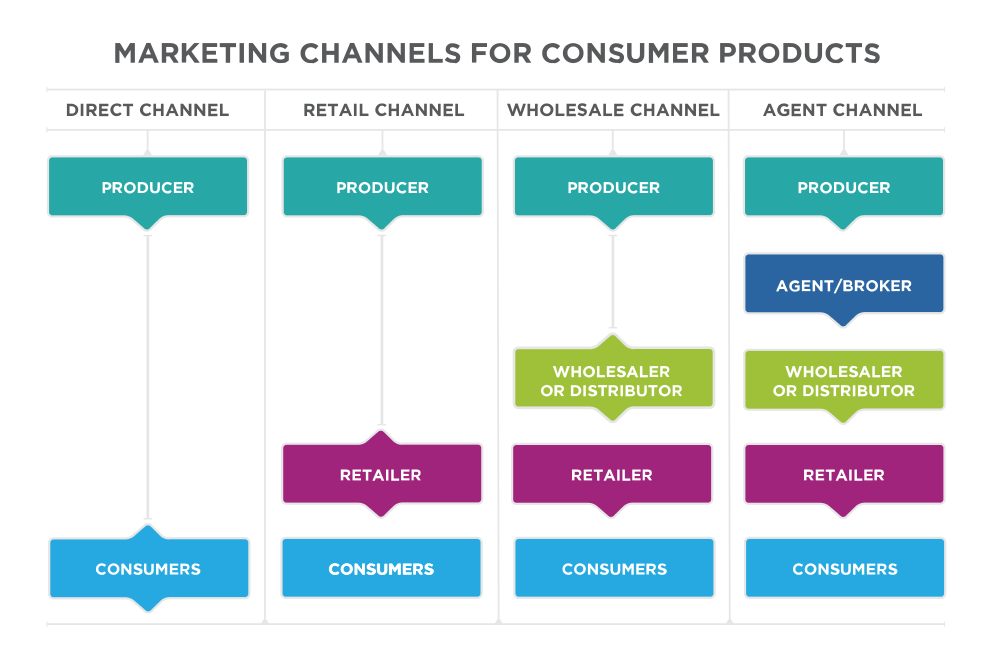 the-marketing-channels