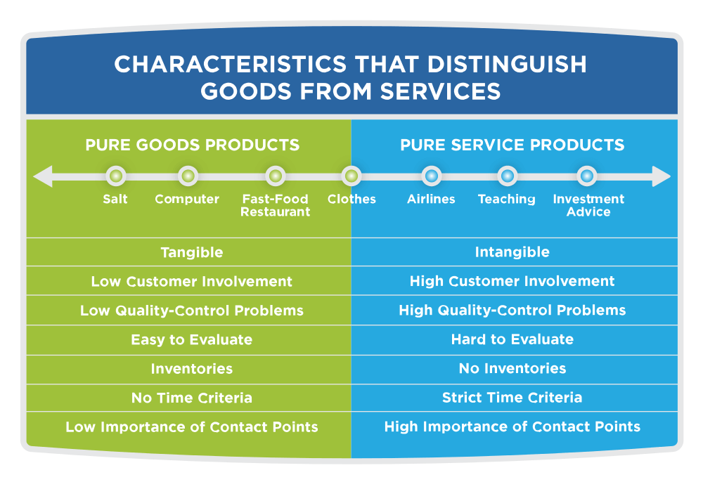 differences-between-the-product-and-services-marketing
