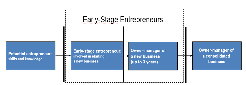 early-stage-entrepreneurs