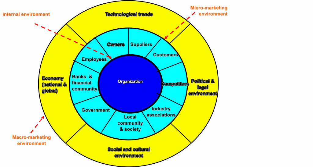 enterprise-enivironment
