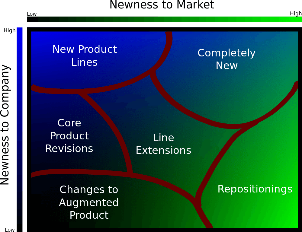 how-new-is-a-new-product