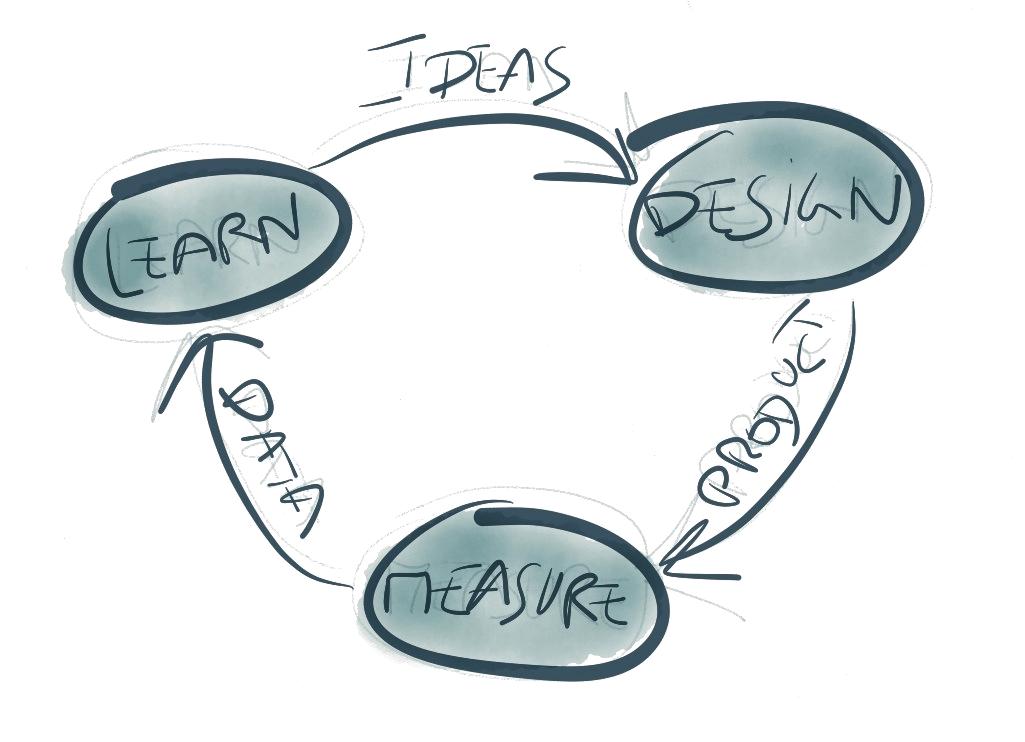 learn-design-measure