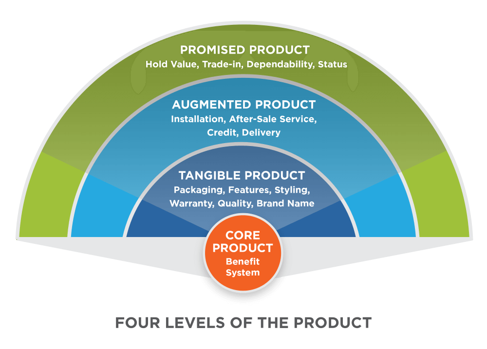 marketing-concepts-of-a-product-service