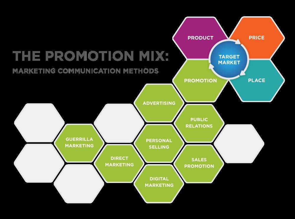 promotion-mix
