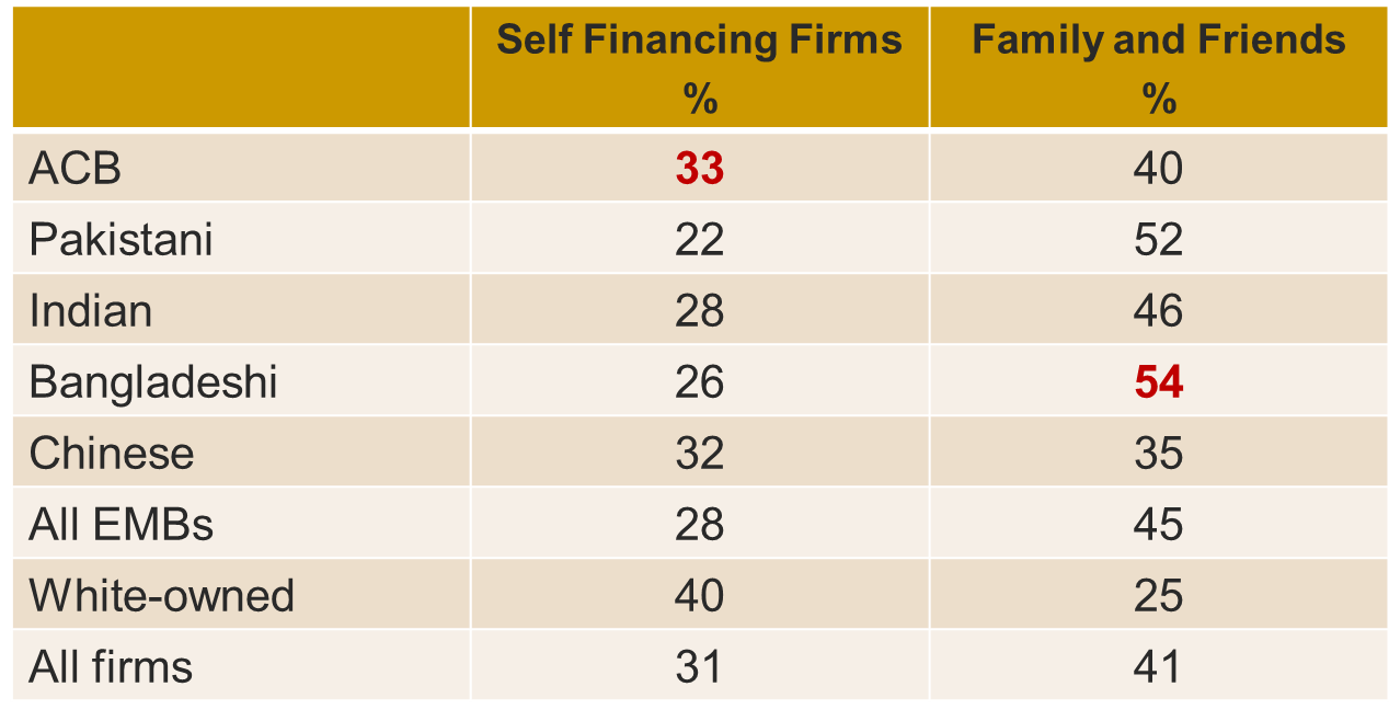 proportion-of-firms-using-self-financing-and-familiy-and-friends-startup