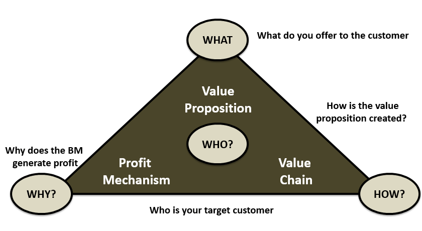 who-is-your-target-customer