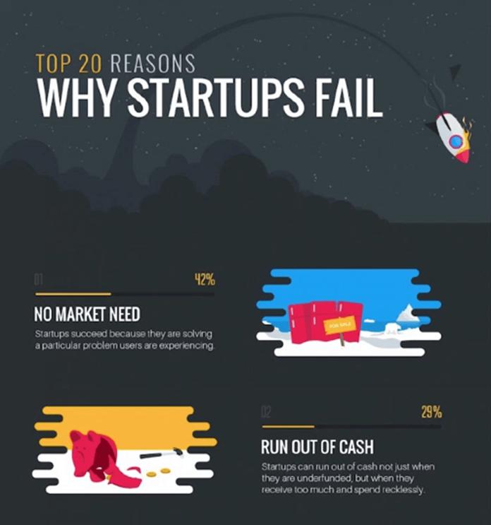 why-startups-fail-1