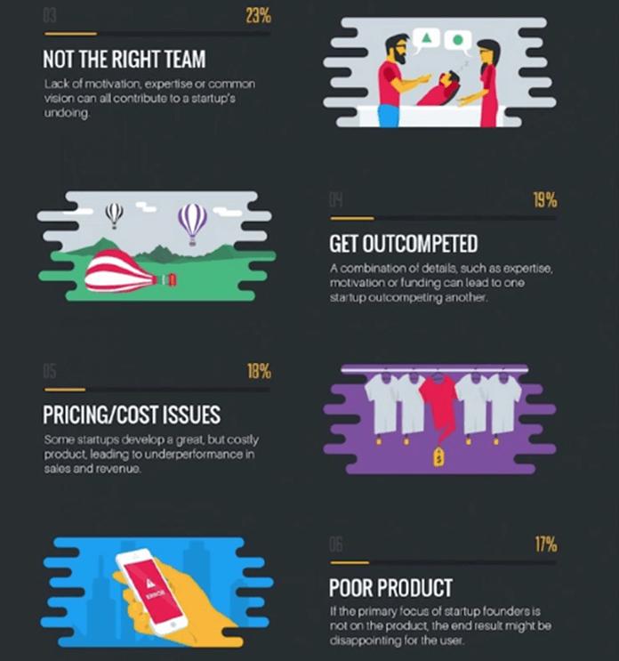 why-startups-fail-2