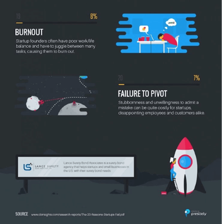 why-startups-fail-6