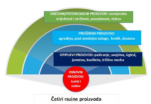 cetiri_razine_proizvoda