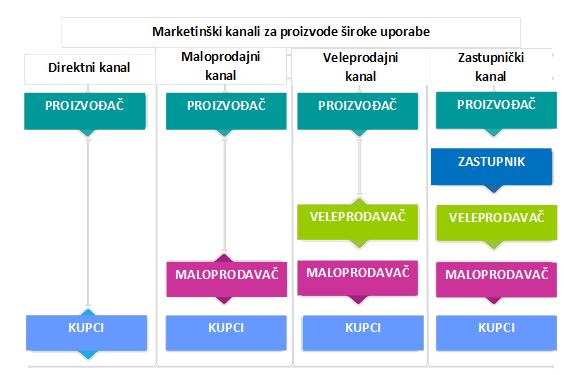 marketinski_kanali