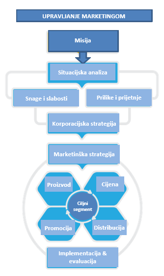 proces_upravljanja_marketingom