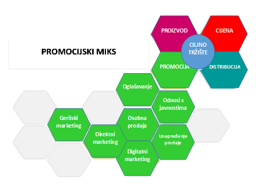promocijski_miks