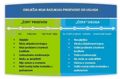 razlike_izmedju_marketinga_prozivoda_i_usluge