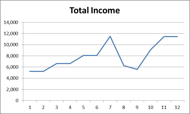total-income