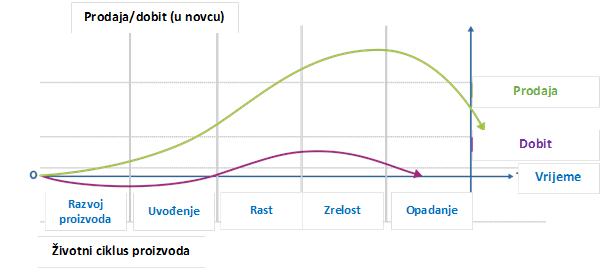 zivotni_ciklus_proizvoda